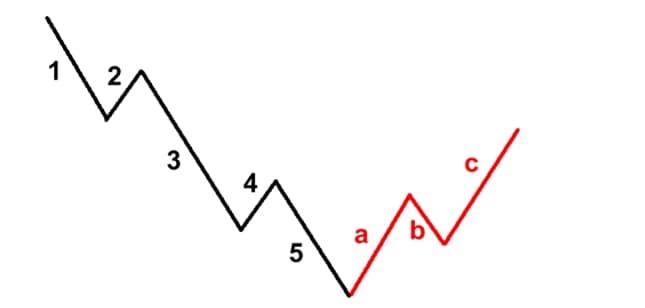 5 Sygnałów Forex
